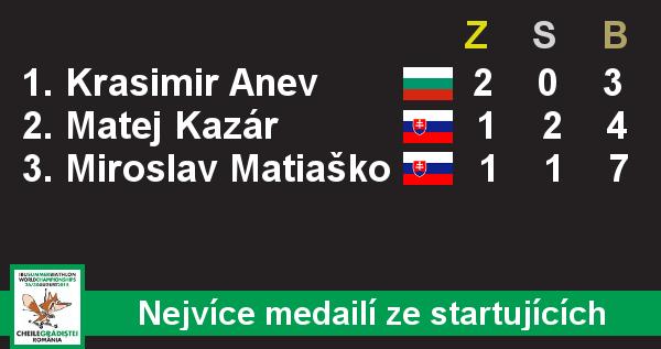 Nejvíce medailí - startující muži