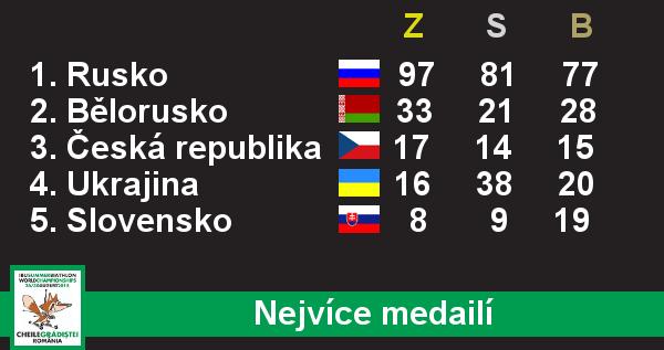 MS v letním biatlonu - nejvíce medailí
