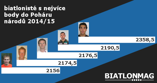 Biatlonisté s nejvíce body do Poháru národů 2015/16