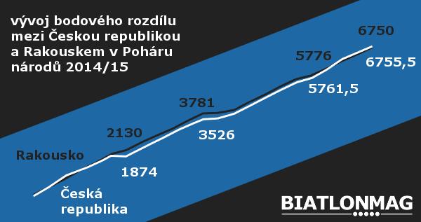 souboj ČR a Rakouska v Poháru národů 2014/15