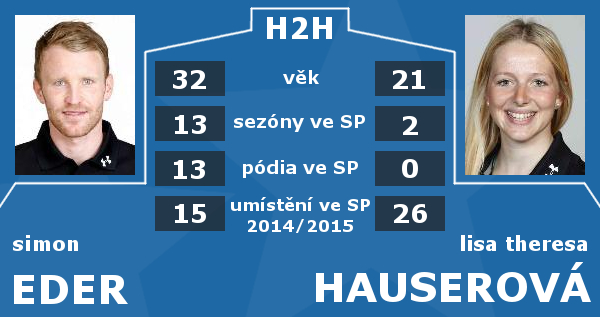 Rakousko H2H