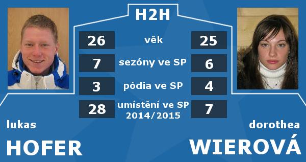 Itálie H2H