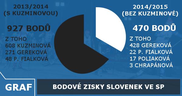 graf Slovensko