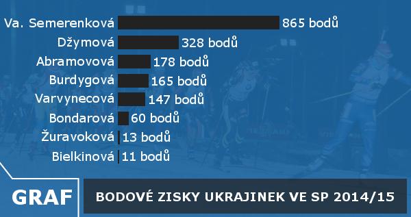 graf Ukrajina