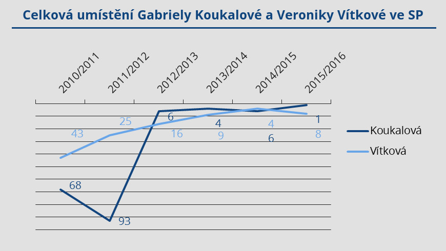 koukalova_vs_vitkova_sp_pred_16_17
