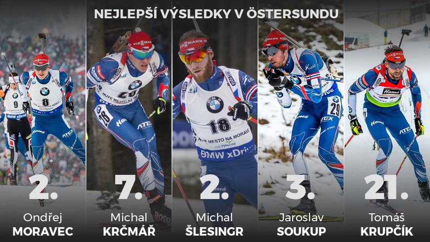 Češi Östersund